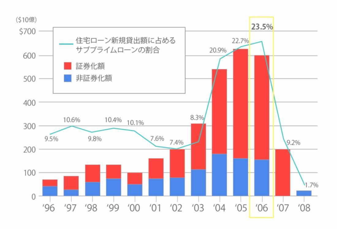 サブ・プライムローンの割合・推移グラフ