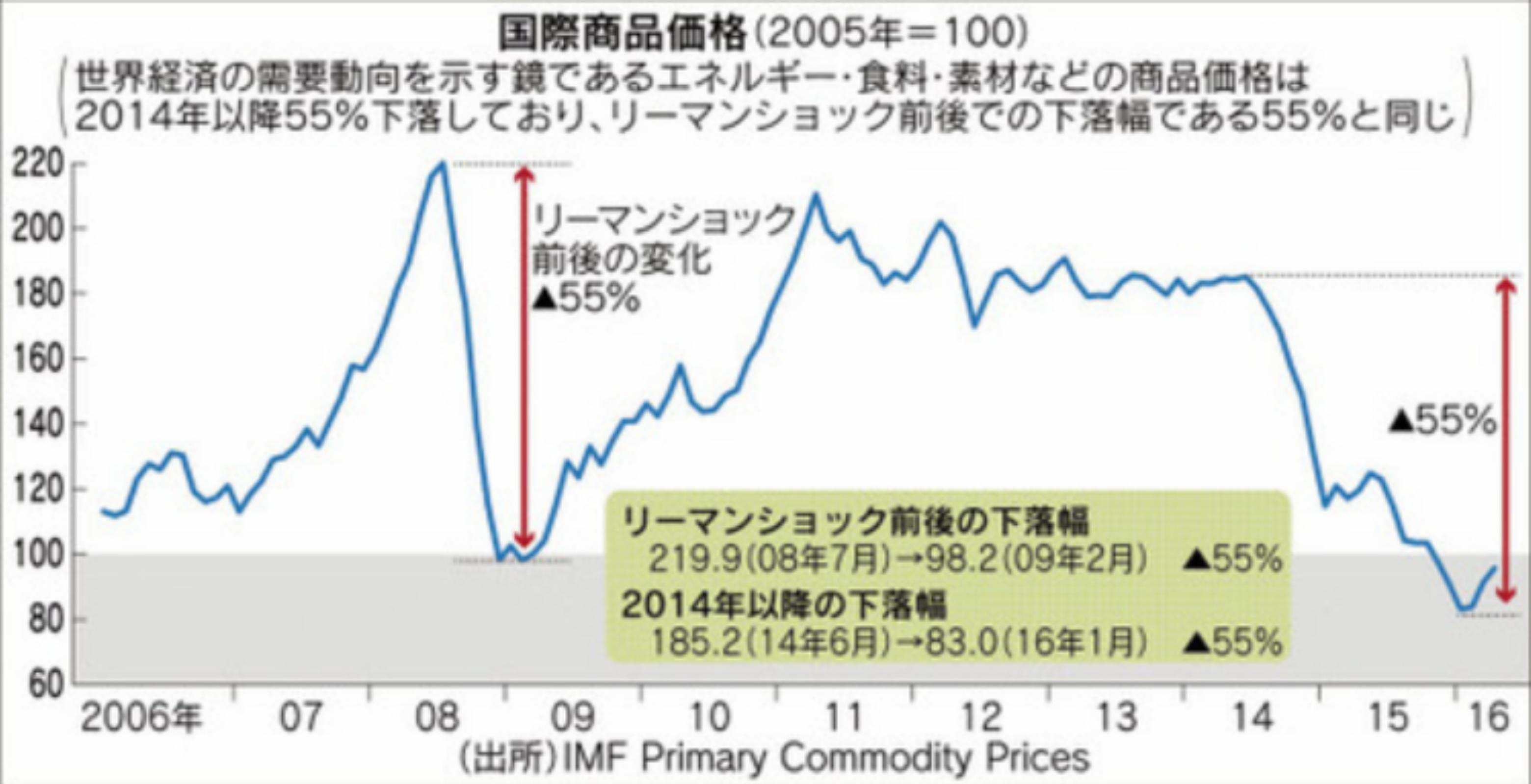 国際商品価格の推移