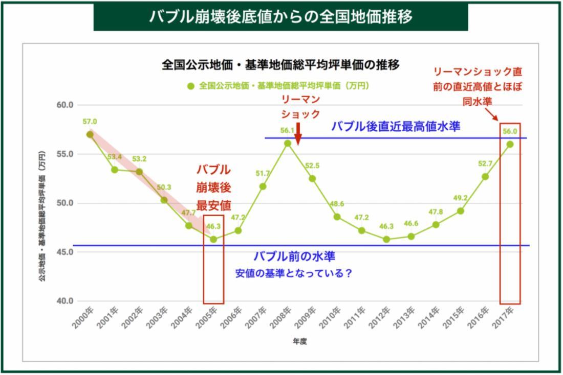 土地価格の推移