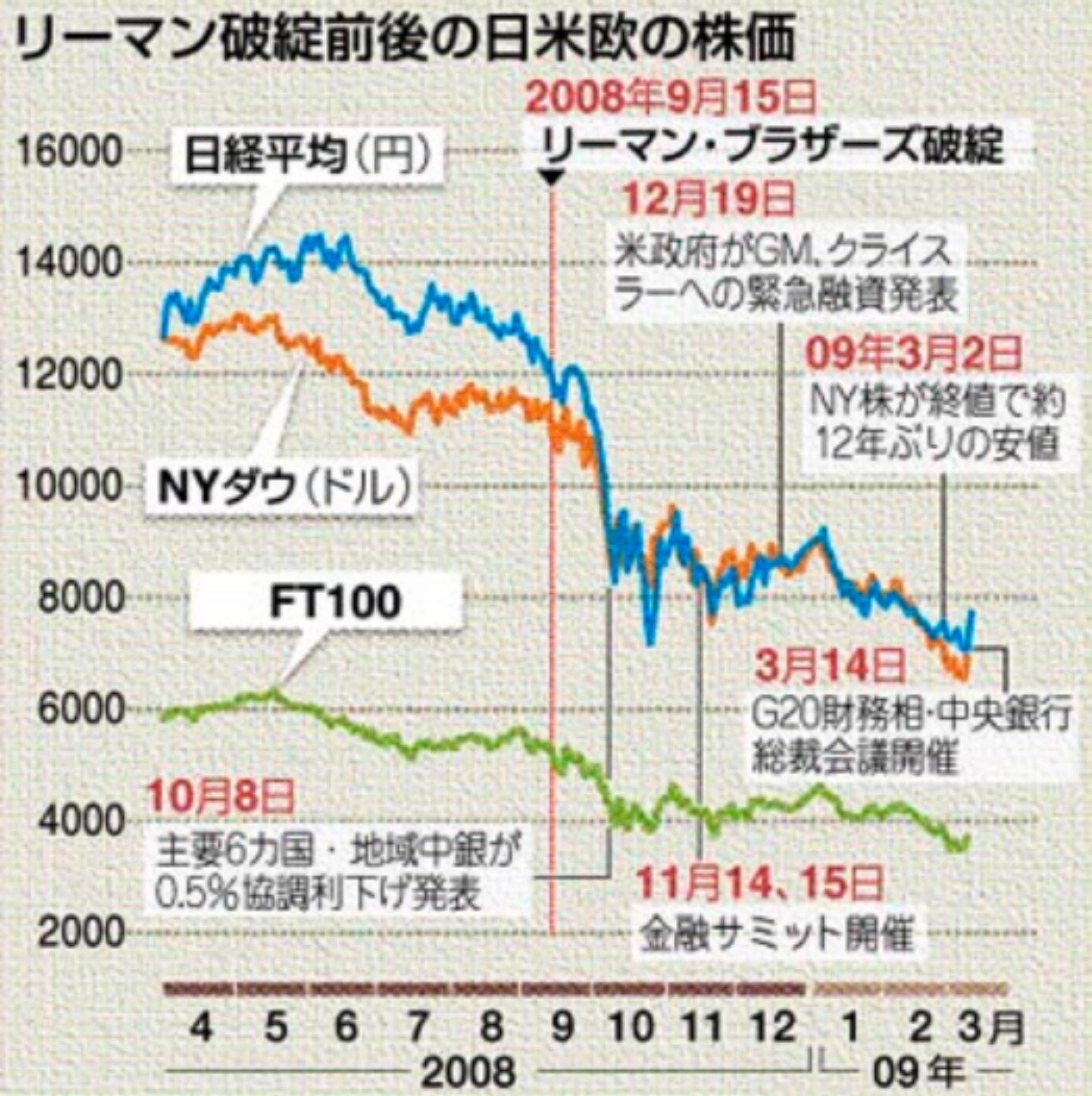 日米欧の株価の推移・比較