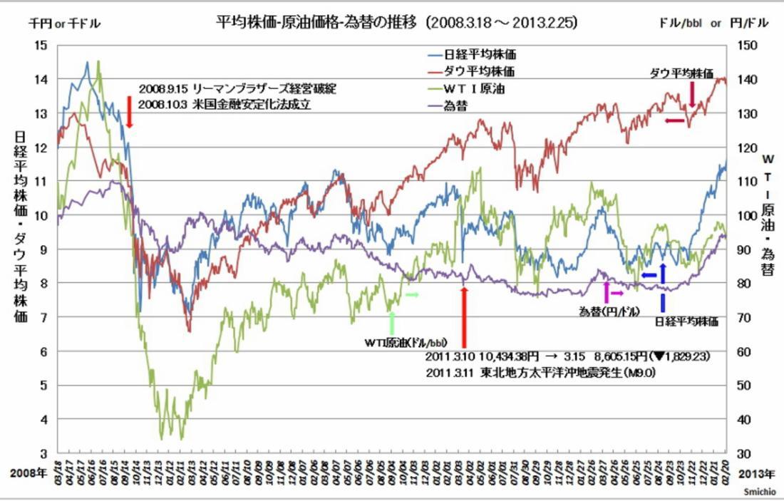 株価・原油価格・為替の推移