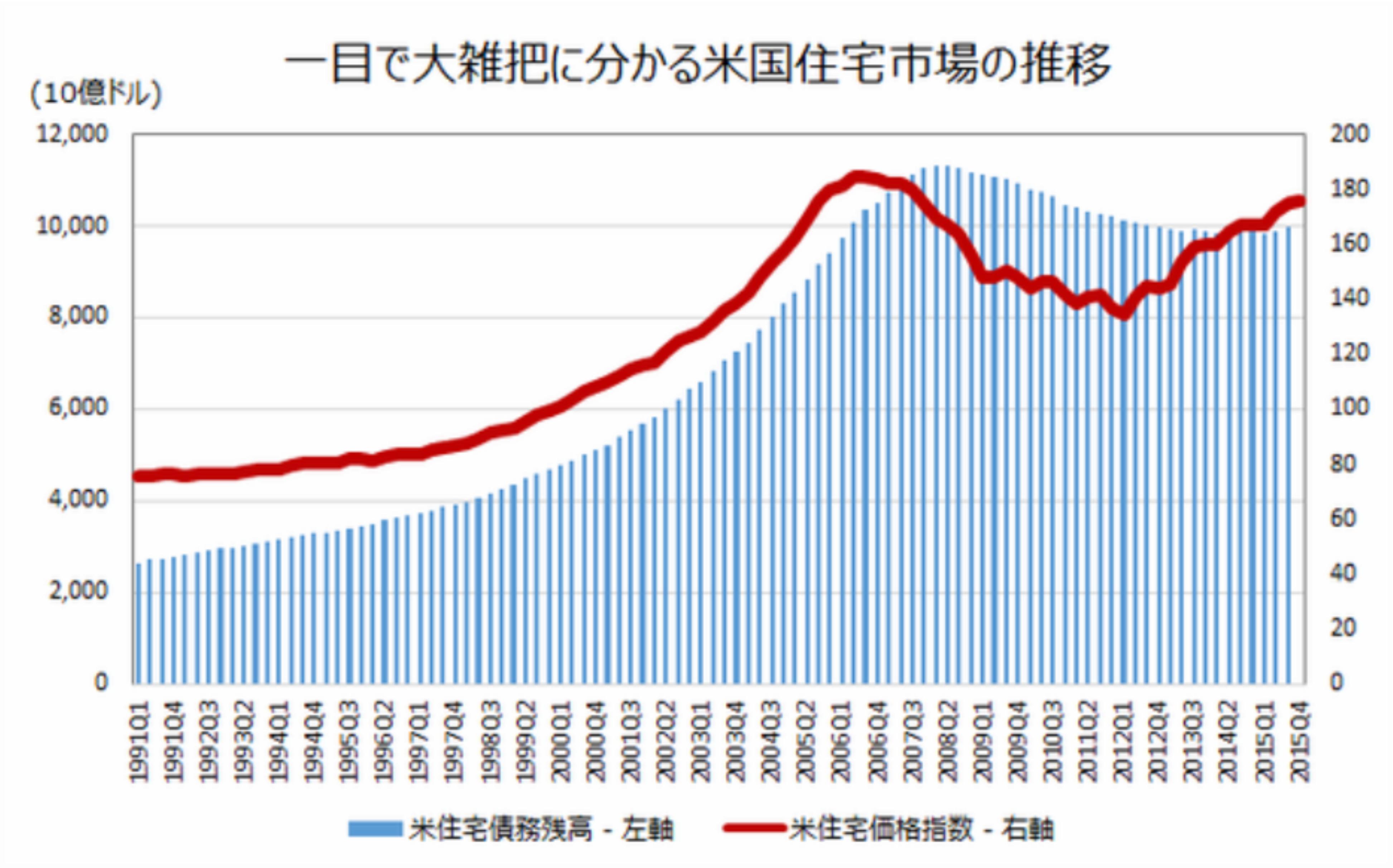 米住宅市場の推移