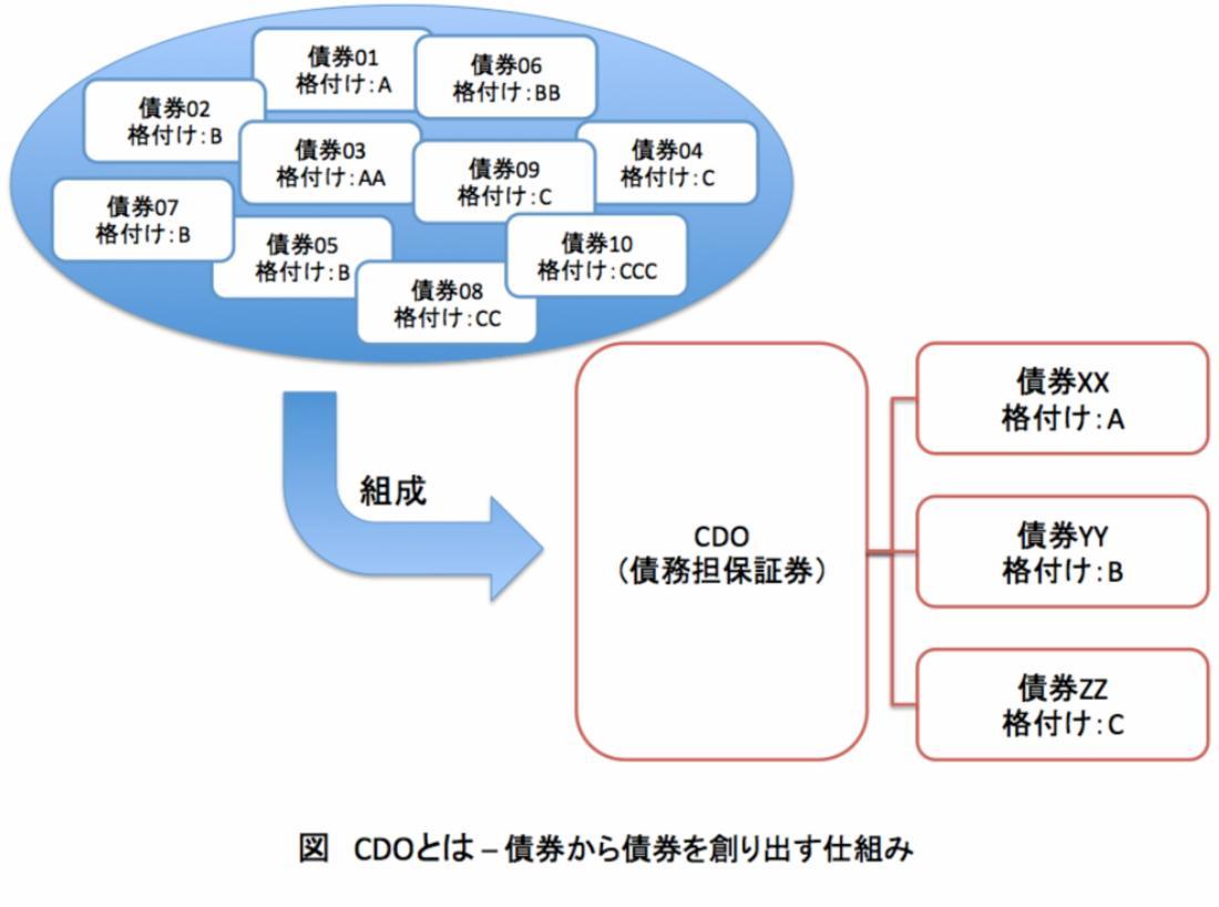 CDO仕組み2