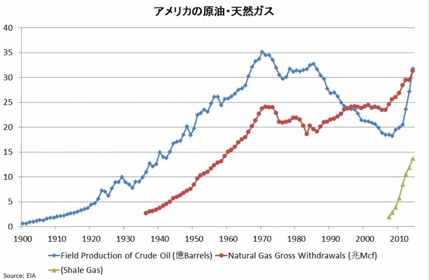 アメリカの原油・ガスの生産量の推移_s
