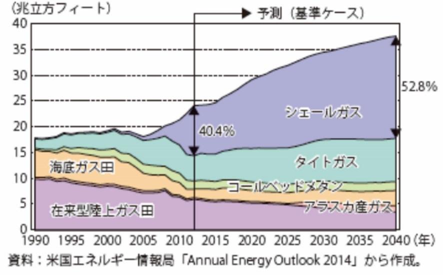ガス、在来型・非在来型の比較、予測_s