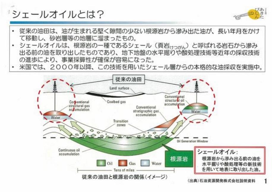 シェールガス・オイルの成り立ち、説明の図_s