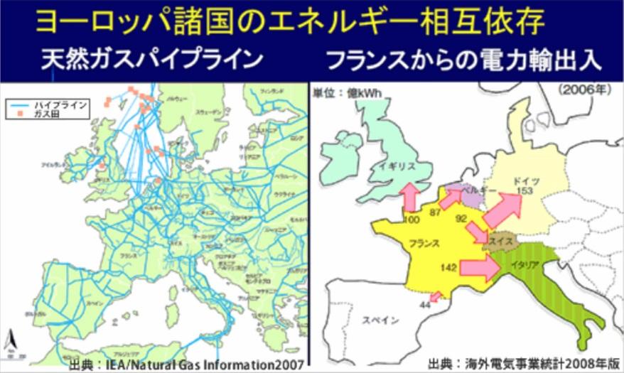 ヨーロッパ諸国のエネルギーの相互依存_s