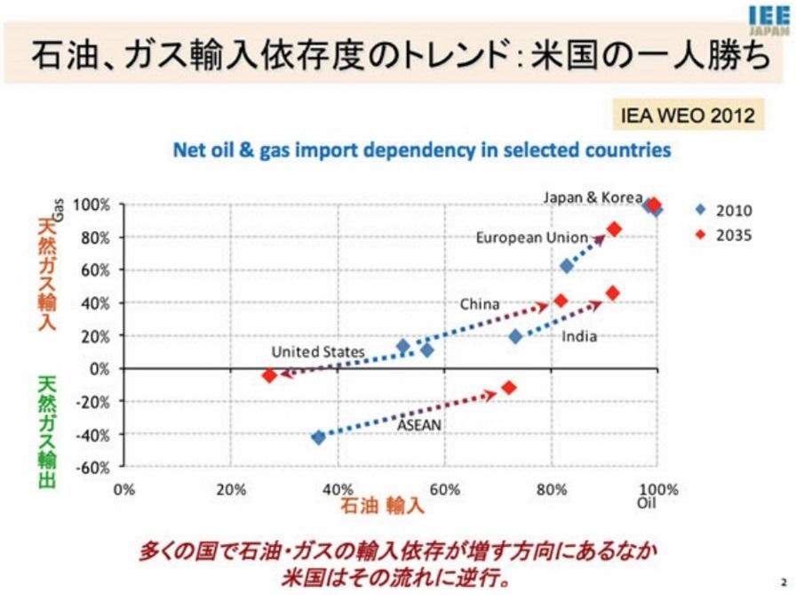 石油・ガスの輸入依存度のトレンド、アメの一人勝ち_s