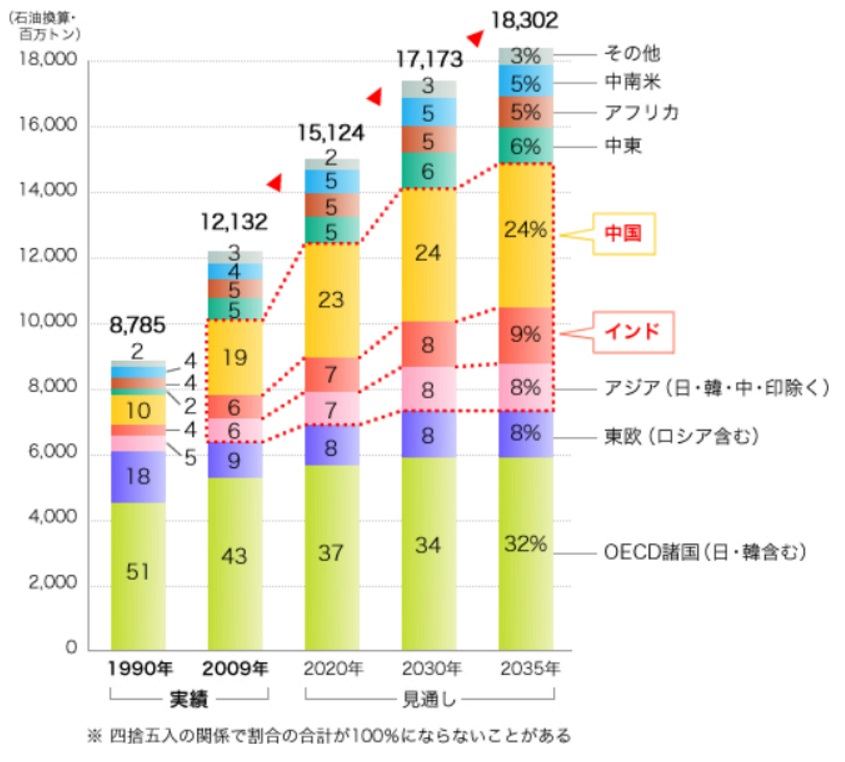 sekaino_hitori_atari_enerugi_syohiryo_s